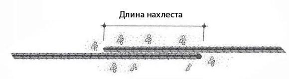 Длина нахлеста