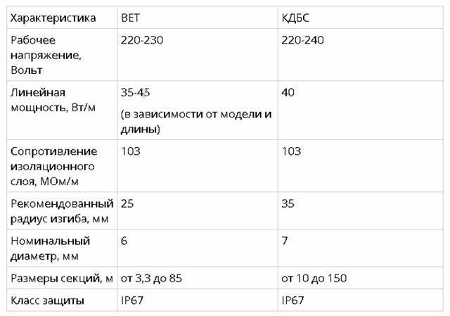 Характеристики BET и КДБС
