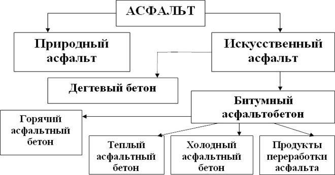 Классификация асфальта