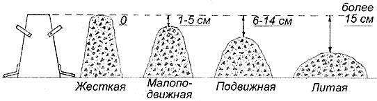 Осадка конуса
