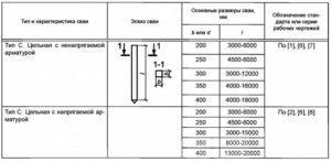 Основные формы и размеры свай 1