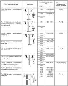Основные формы и размеры свай 2
