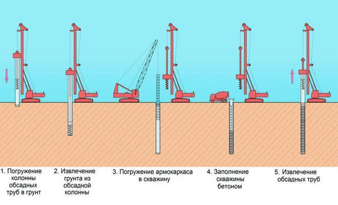 Схема устройства буронабивных свай