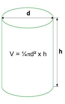объем бетона для столбчатого фундамента