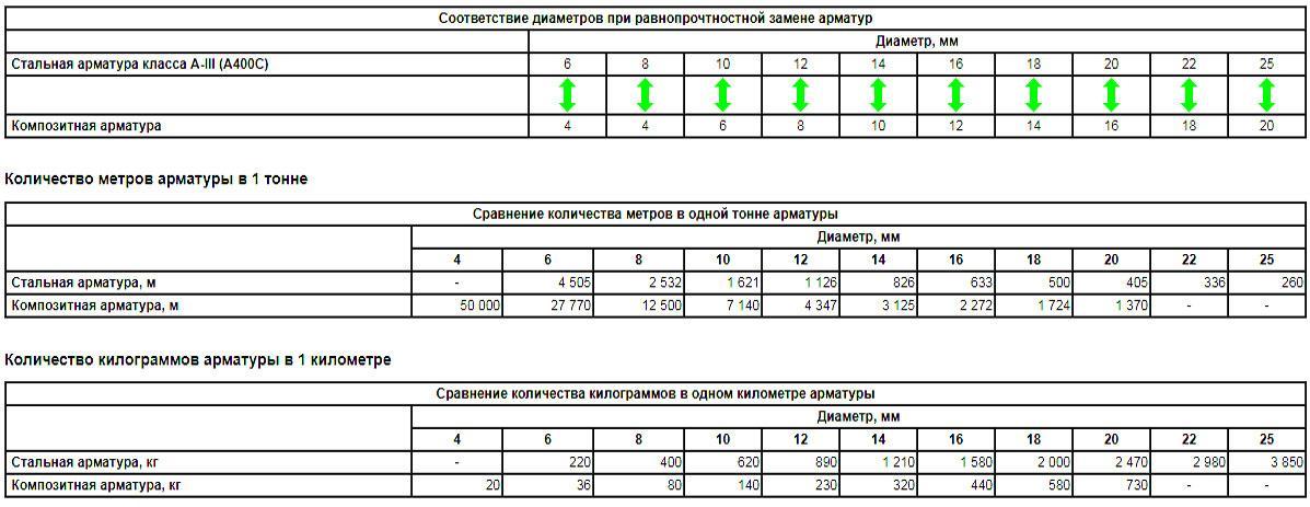 Таблица соотношения