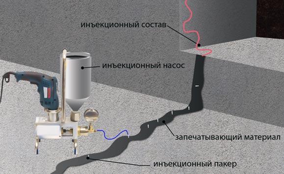 Технология инъектирования сухих трещин