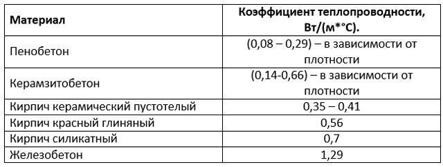 Таблица теплопроводности кирпича и бетона