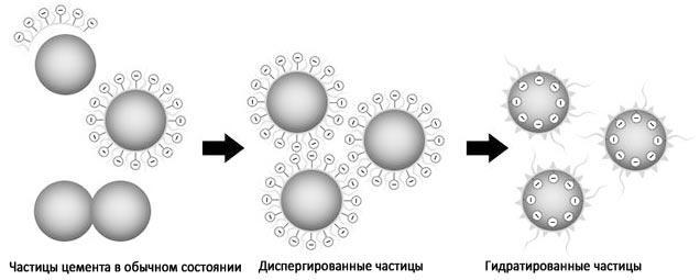 Действие добавки на частицы цемента