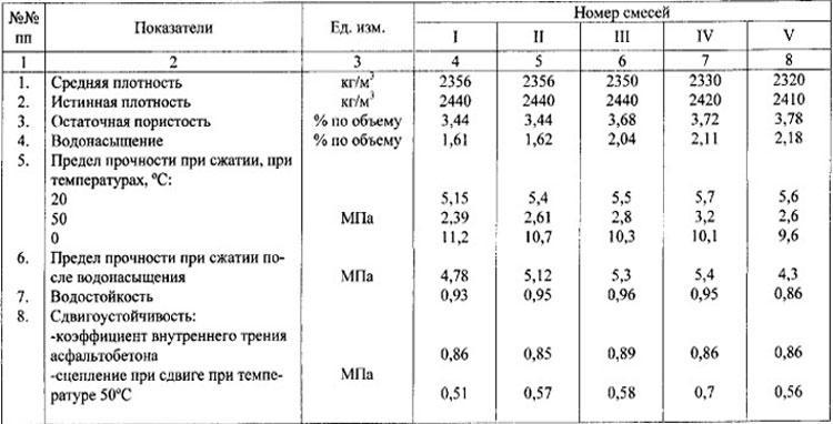 Физико-механические свойства асфальтобетонных покрытий