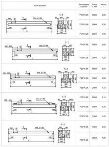 Форма и основные размеры ригелей 2