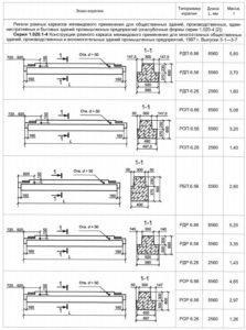 Форма и основные размеры ригелей 3