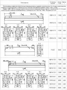 Форма и основные размеры ригелей 5