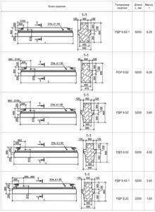 Форма и основные размеры ригелей 7