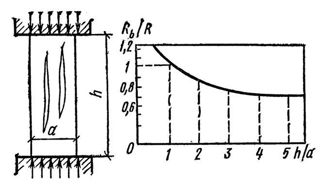 График зависимости призменной прочности от размеров образца