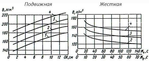 график водопотребности смеси