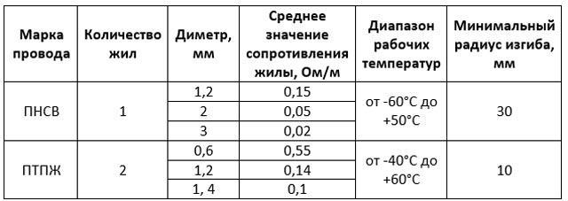 Характеристики нагревательных проводов
