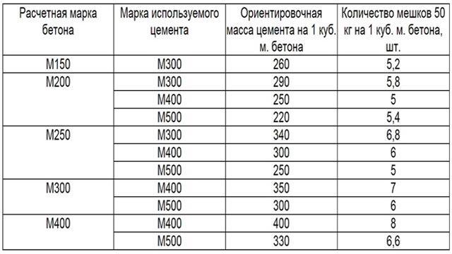 Количество цемента на куб бетона