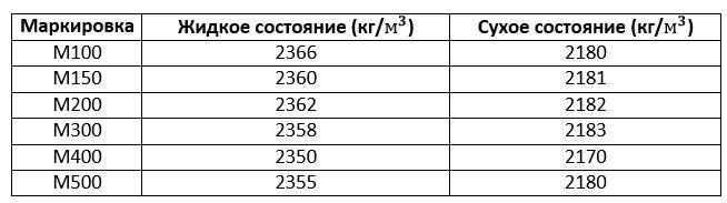 Таблица Объемного веса бетона