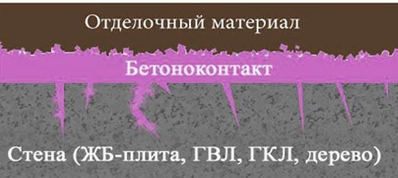 Принцип работы бетоноконтакта