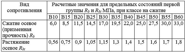 Значения расчетного споротивления