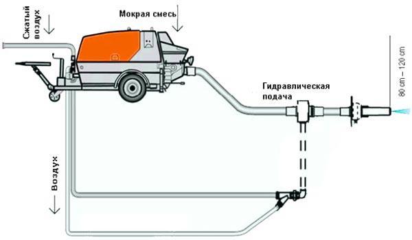 Схема мокрого метода