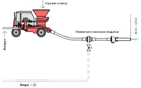 Схема сухого метода