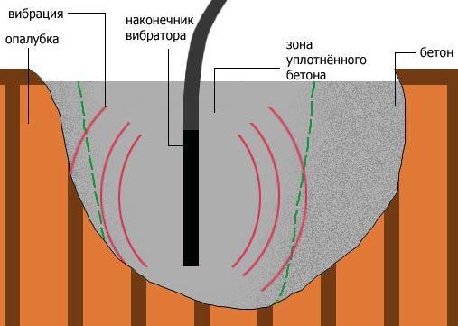 Схема уплотнения бетона