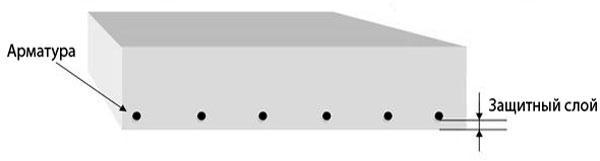 Схема железобетонной конструкции