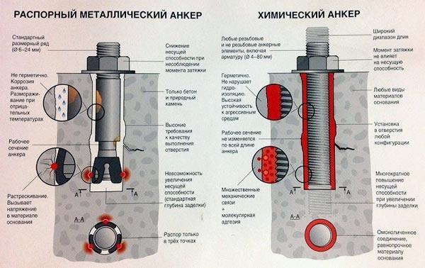 Сравнение металлического и химического анкеров