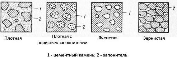 Типы структуры бетона