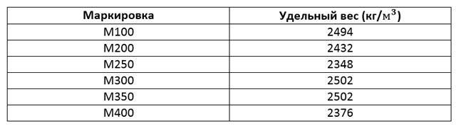 Таблица удельного веса бетона