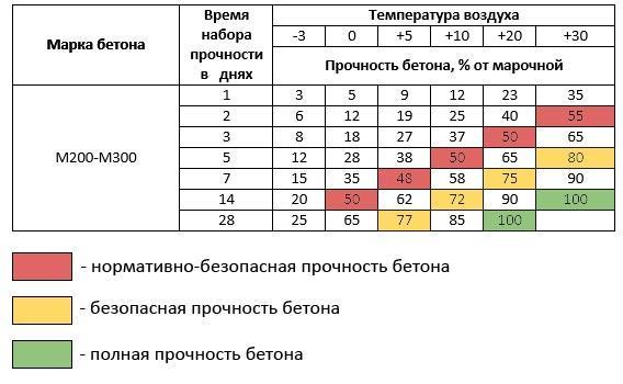 График зависимости набора прочности от температуры