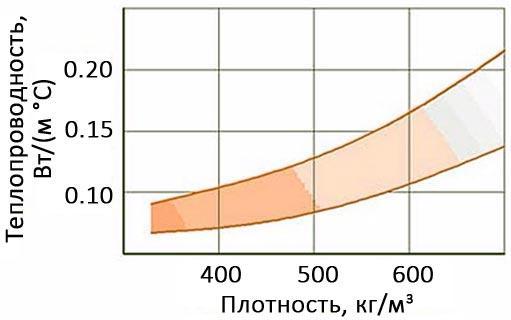 Зависимость теплопроводности от плотности