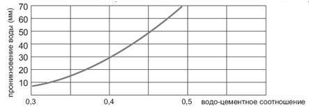 Зависимость водонепроницаемости бетона от водо-цементного соотношения